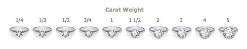 diamondedu-carat